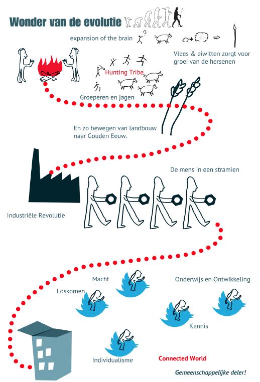 Sociale innovatie …. een boek in 1 dag!